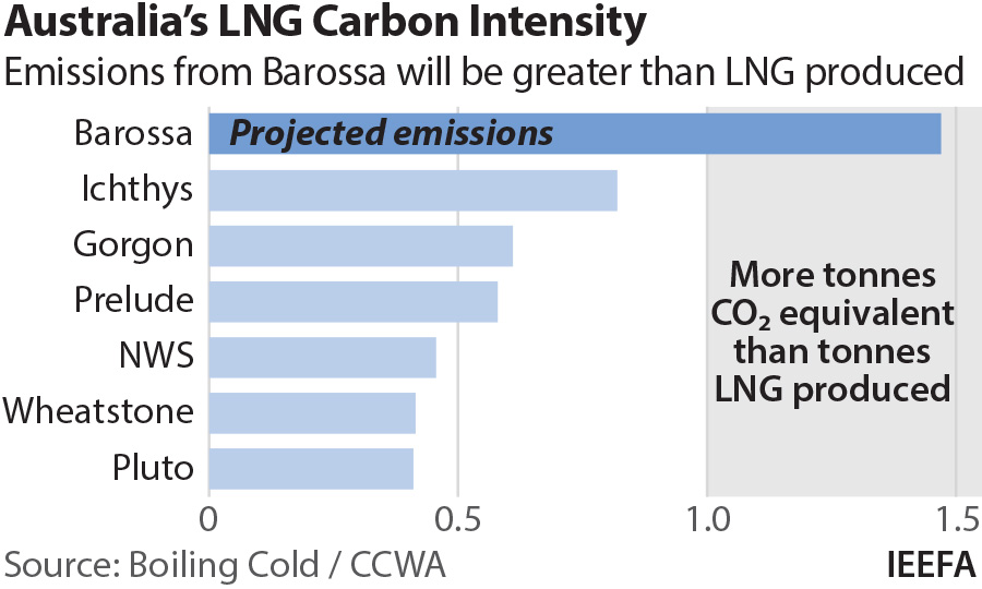 Australia's LNG Carbon Intensity