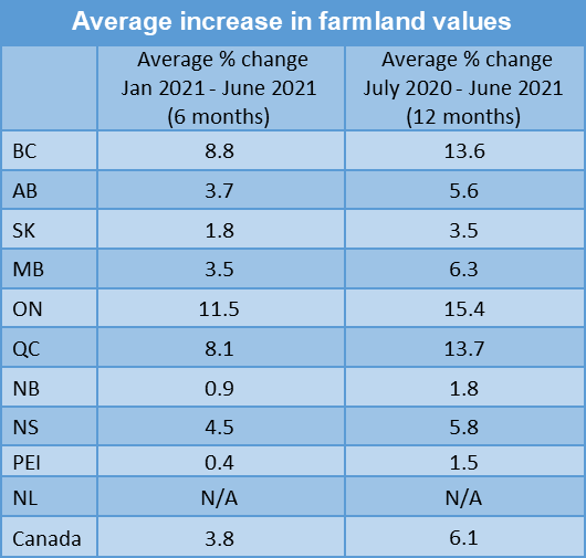 Average increases in farmland values chart