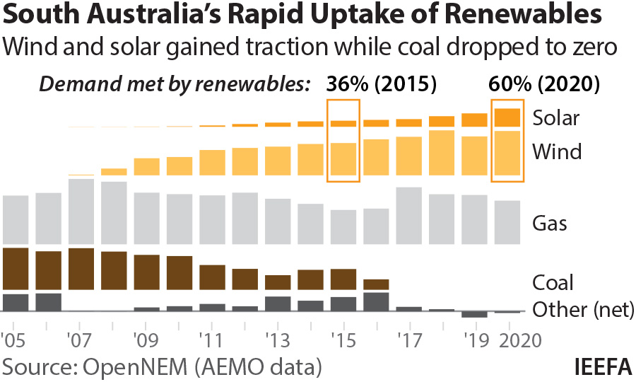 South Australia's rapid uptake of renewables. Wind and solar gained traction while coal dropped to zero